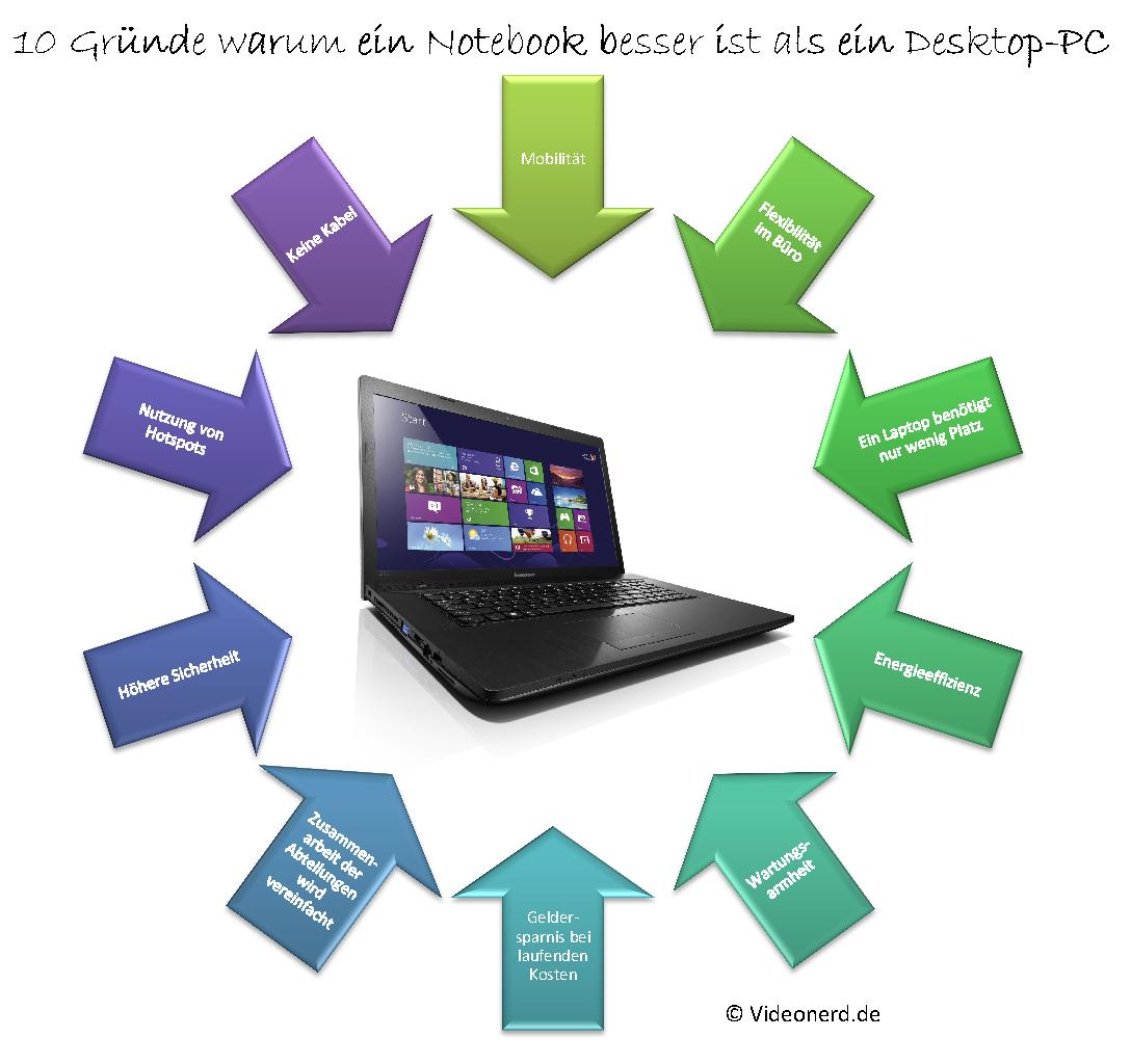 10 Gründe warum ein Notebook für den Otto-Normal-Verbraucher besser ist als ein Desktop-PC