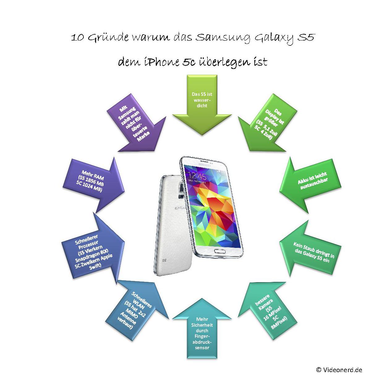 10 Gründende warum das Samsung Galaxy S5 besser ist als das iPhone 5C