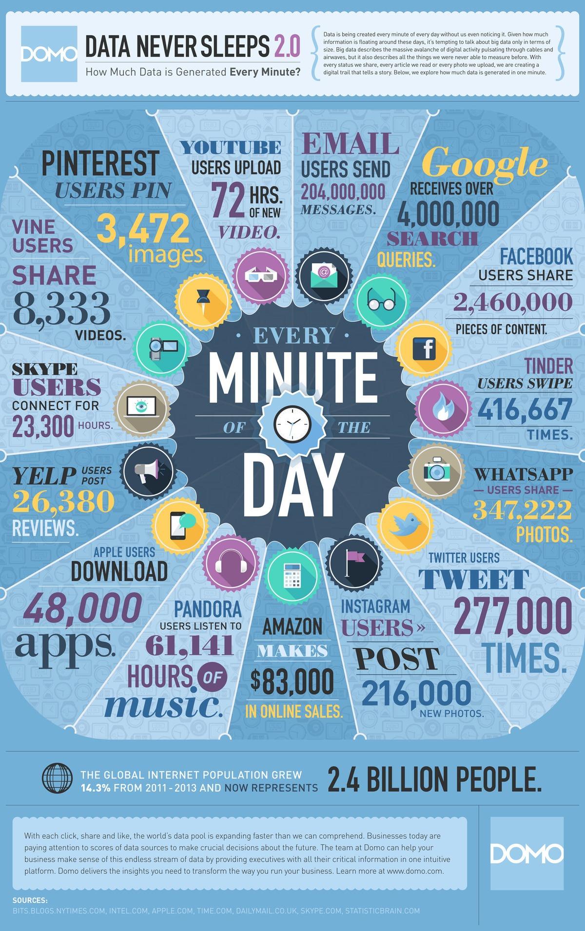 Internet- Was passiert in jeder Minute?