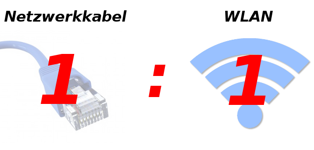 Netzwerkkabel vs WLAN 1:1