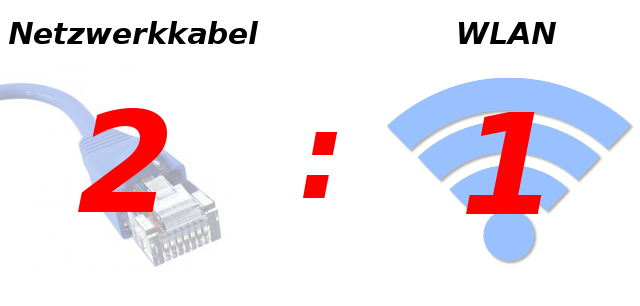 Netzwerkkabel vs WLAN 2:1