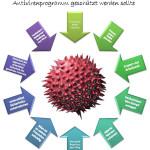 10 Gründe warum ein Computer mit einem Antivirenprogramm geschützt werden sollte