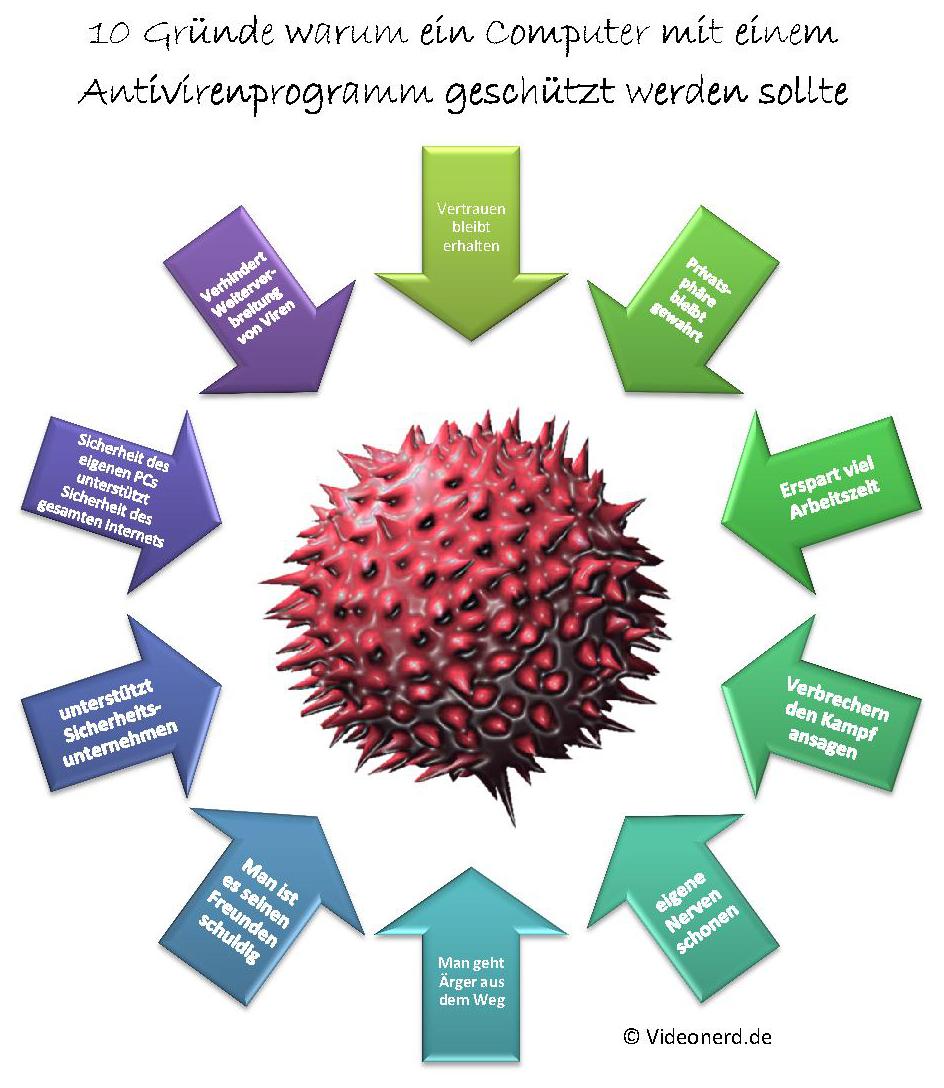 10 Gründe für die Nutzung eines Antivirusprogrammes