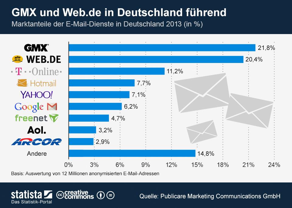 Statistik Anbieternutzung Webmail-Clients in Deutschland 2013