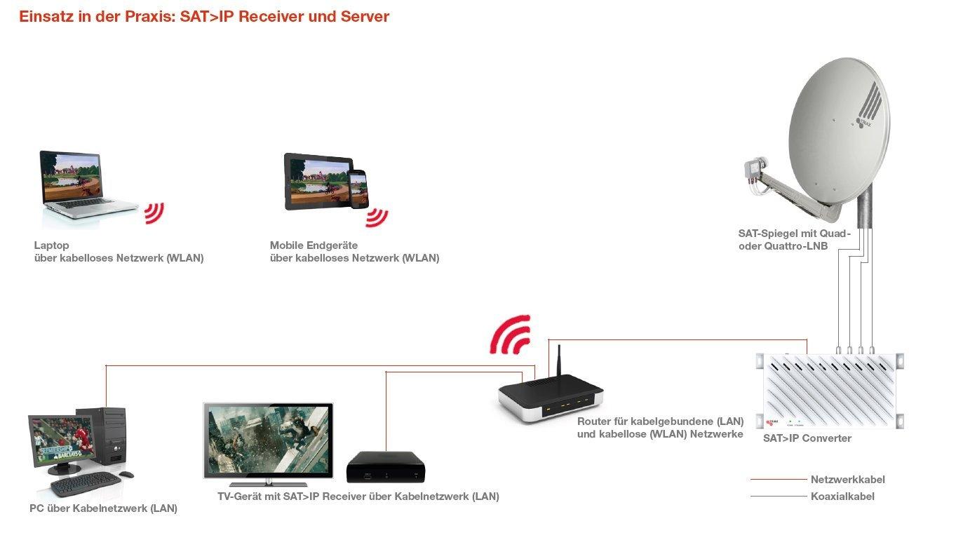 Sat over-IP Übersicht