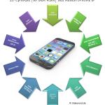 10 Gründe für den Kauf des neuen iPhone 6