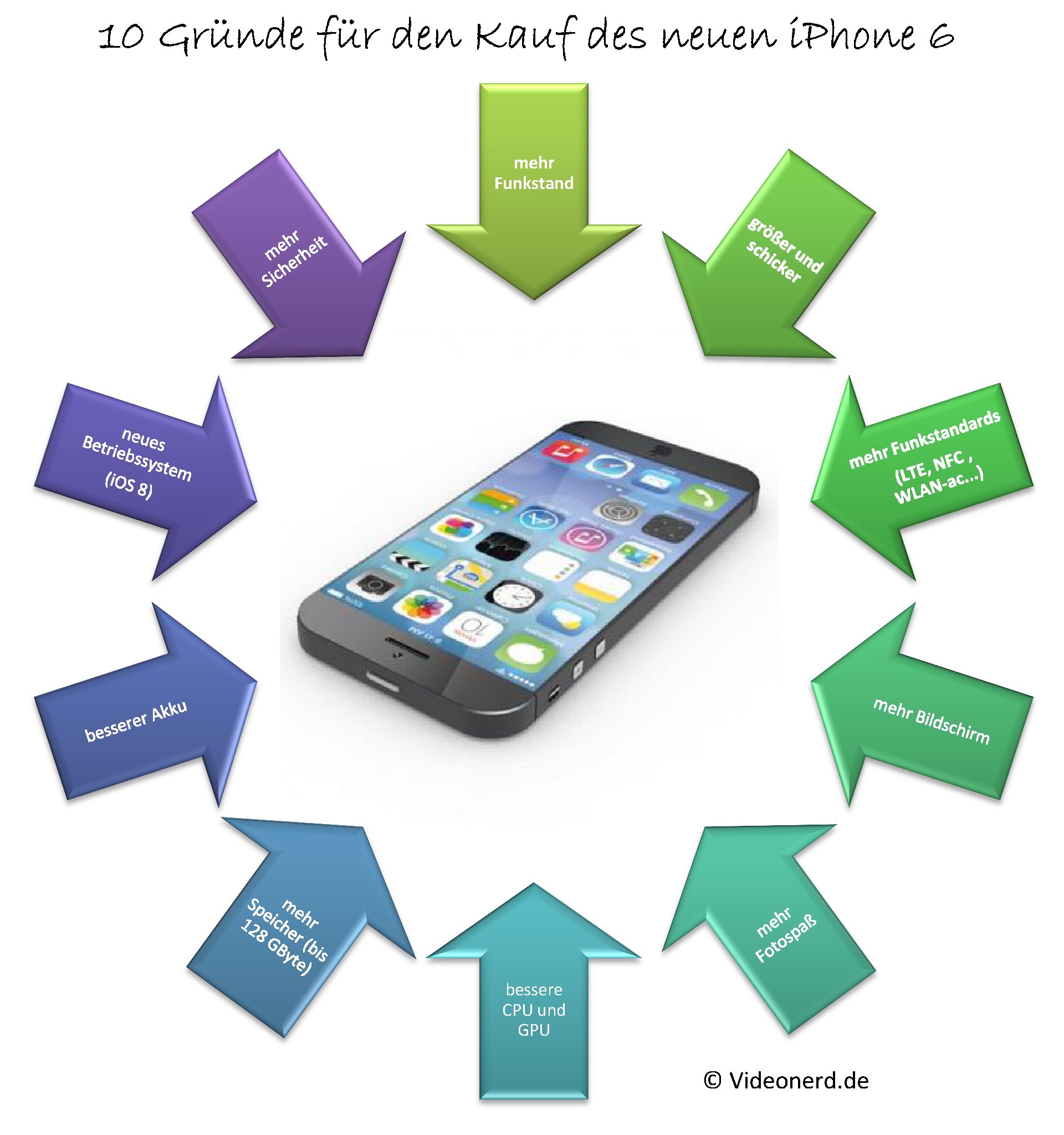 10 Gründe für den Kauf des iPhone 6