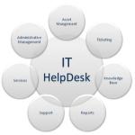 Helpdesk-Systeme - Das steckt dahinter