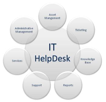 IT-Helpdesk