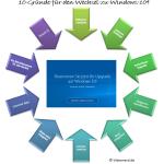 10 Gründe, warum man zu Windows 10 wechseln sollte