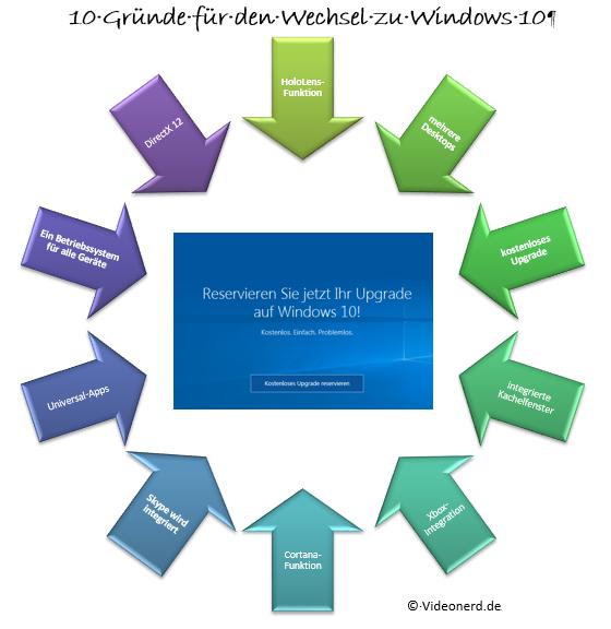 10 Gründe für den Wechsel zu Windows 10