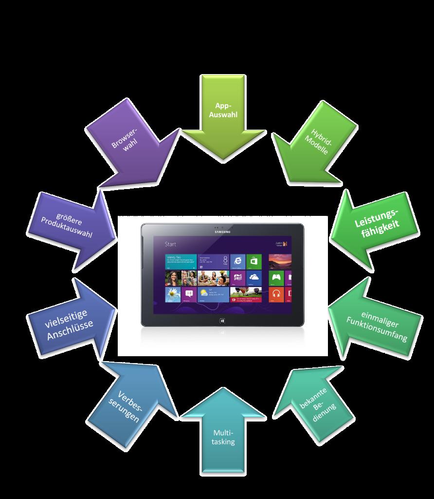 10 Gründe für ein Windows 10 Tablet