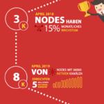 Blitzschnelle Transaktionen durch das Bitcoin Lightning Netzwerk [Infografik]