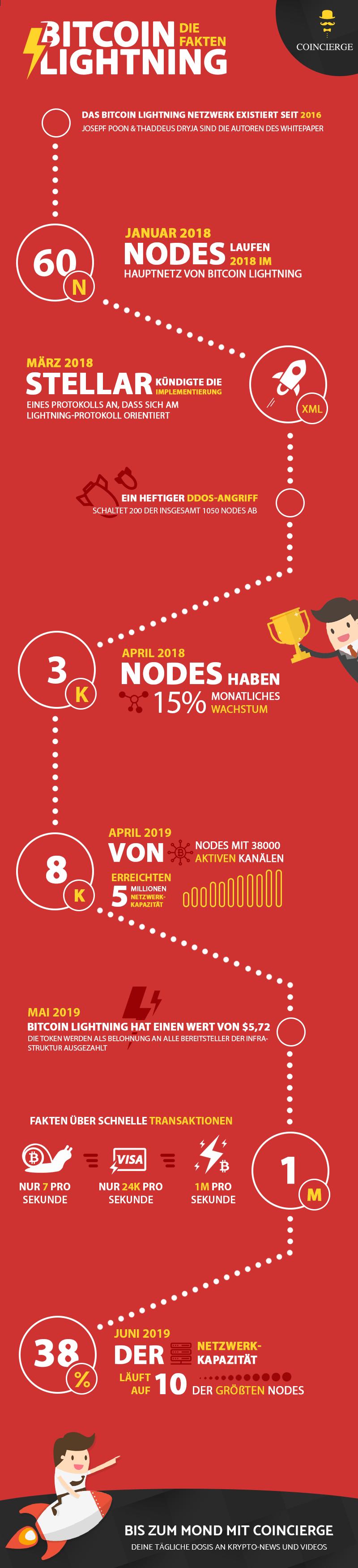 Infografik Bitcoin Lightning Netzwerk
