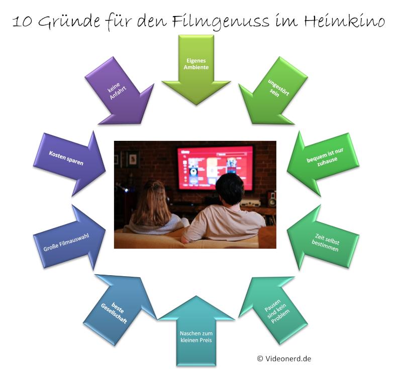 Heimkino statt klassischen Kino